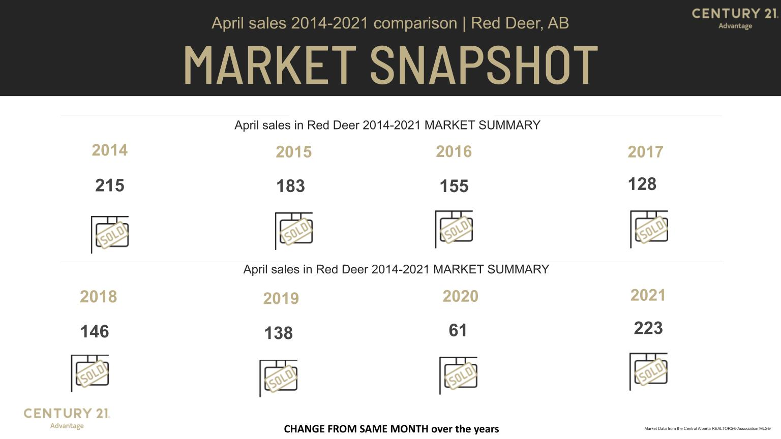 Red Deer Real Estate Market April versus previous years April (2014 - 2021) MLS Stats from Century 21 Advantage