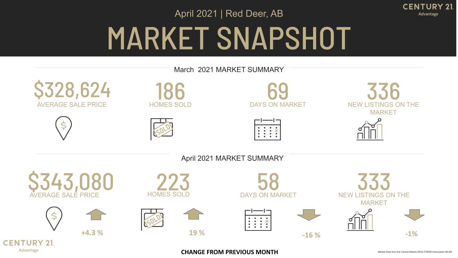 Red Deer Real Estate Market March 2021 versus April 2021 MLS Stats from Century 21 Advantage