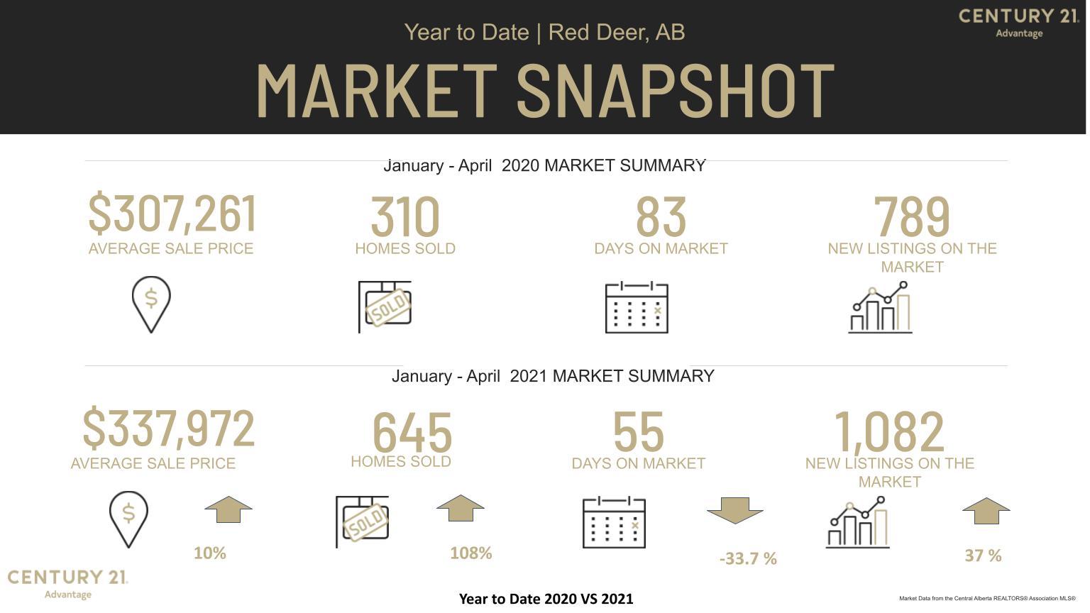 Red Deer Real Estate Market 2020 YTD versus 2021 YTD MLS Stats from Century 21 Advantage
