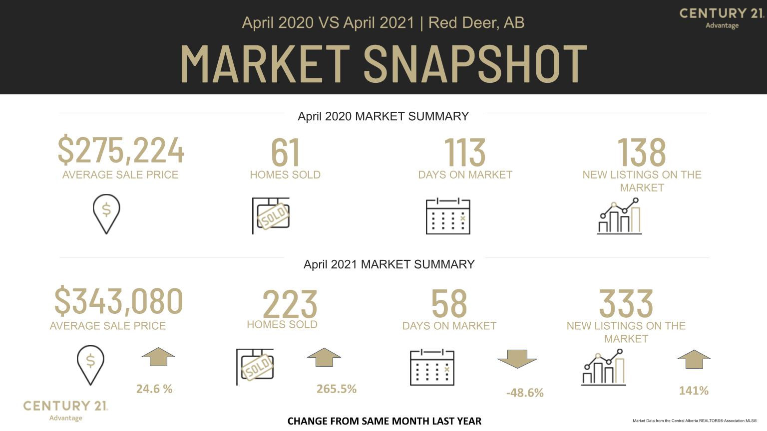 Red Deer Real Estate Market April versus April MLS Stats from Century 21 Advantage