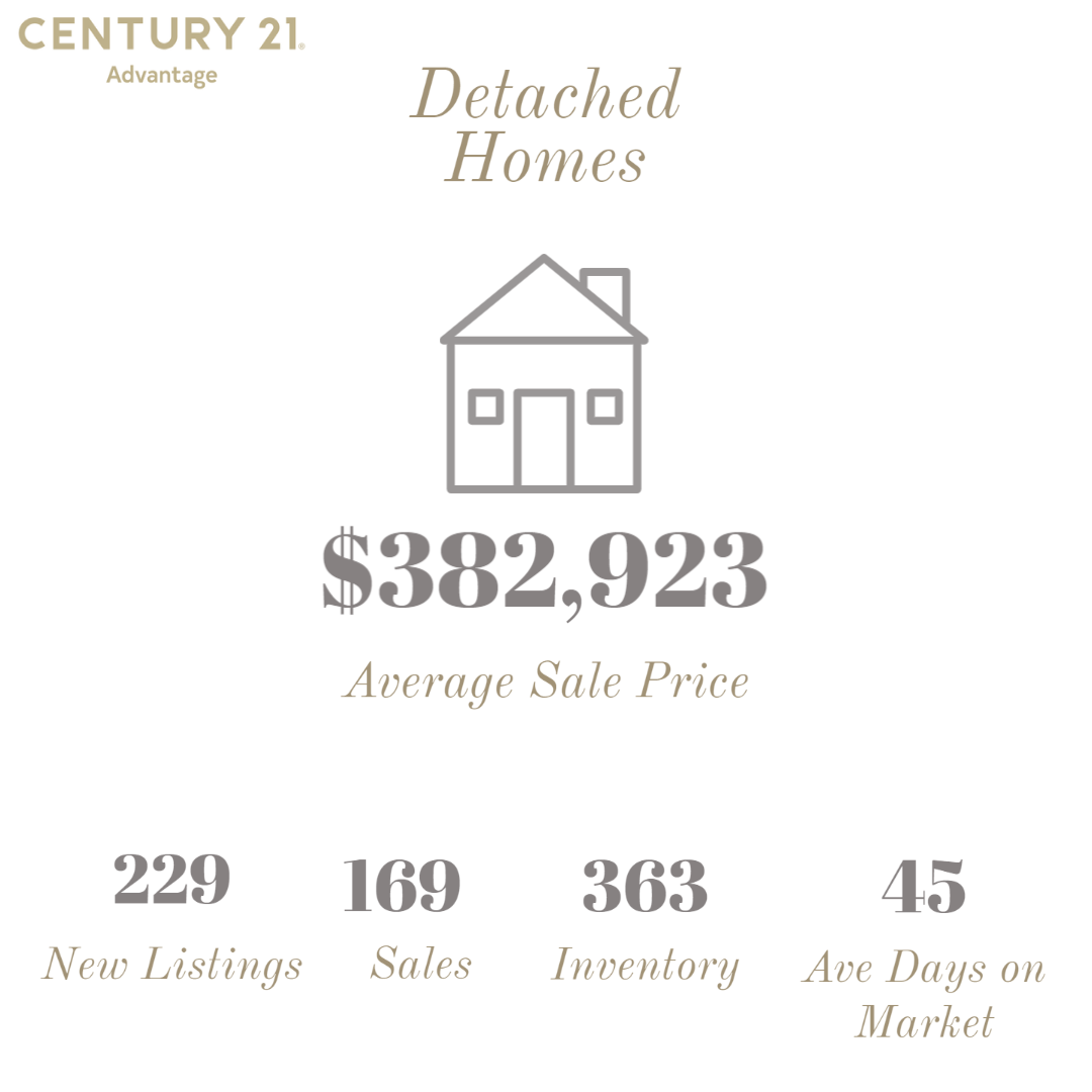 Inforgraphic of deatched homes in Red Deer April