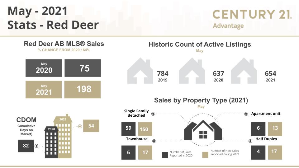 Red Deer Real Estate Market Update