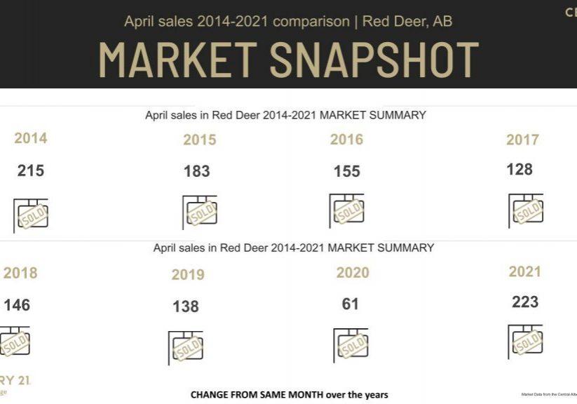 Red Deer Real Estate market Stats